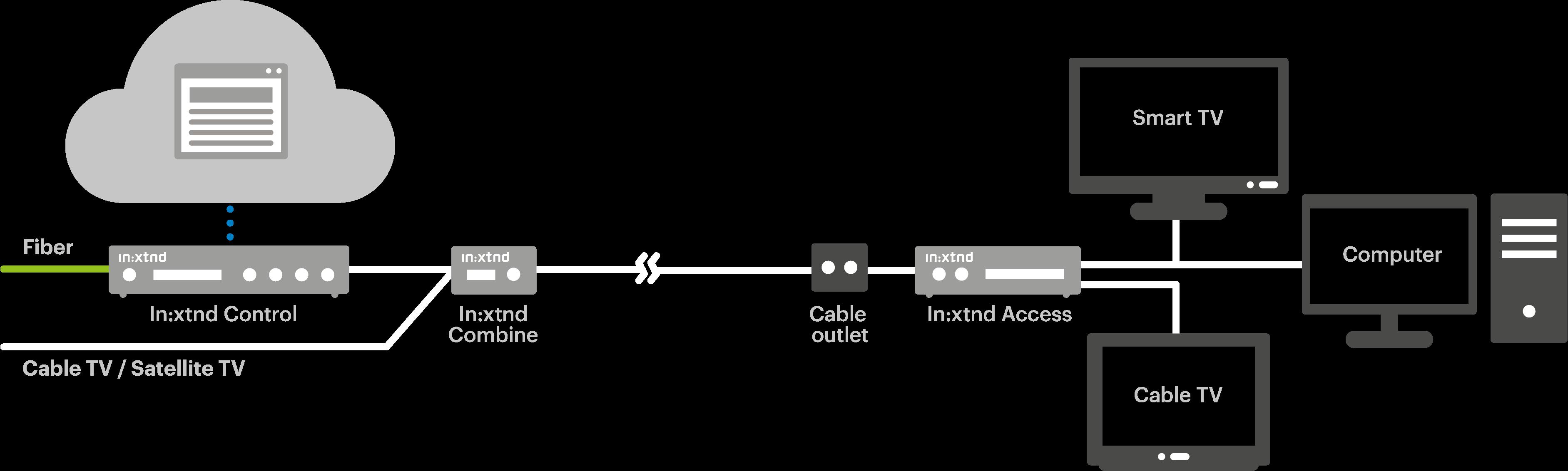 incoax_illustration_flow model_3b_ENG
